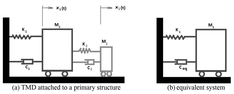 robust passive and active tuned mass dampers